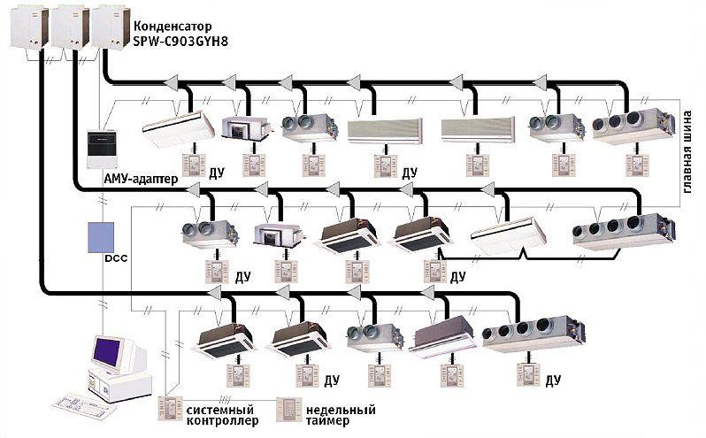 Кондиционирование офиса vrv-системой.