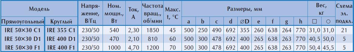 Технические характеристики шумоизолированного вентилятора Ostberg IRE 50x30