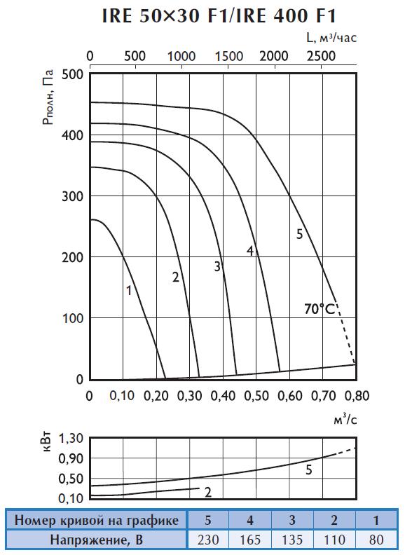 Аэродинамические характеристики шумоизолированного вентилятора Ostberg IRE 50x30