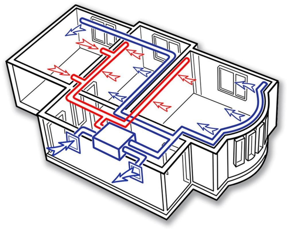 Что нужно для проектирования вентиляции порядок составления проекта системы воздухообмена